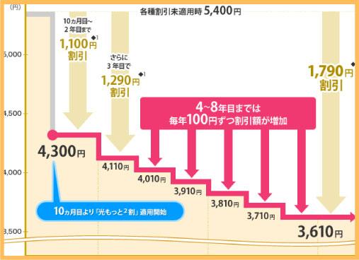光もっともっと割戸建てプランの1年目~8年目の割引額