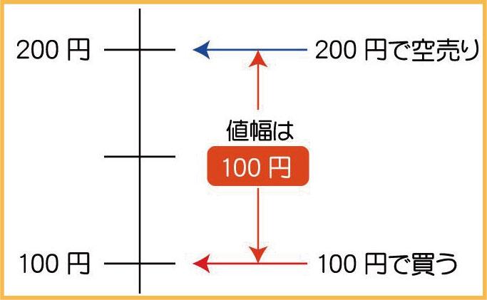 両建ての仕組みの説明画像